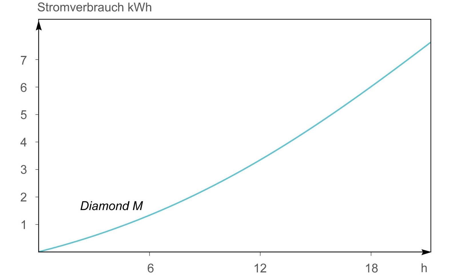 Grafik-Stromverbrauch-&-Grafik-Garverluste